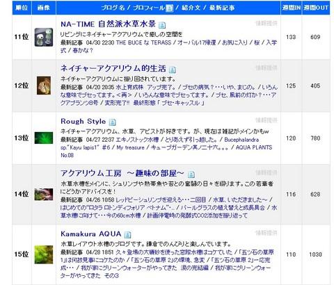 ブログ村 ランキング(ブログ)アクアリウム